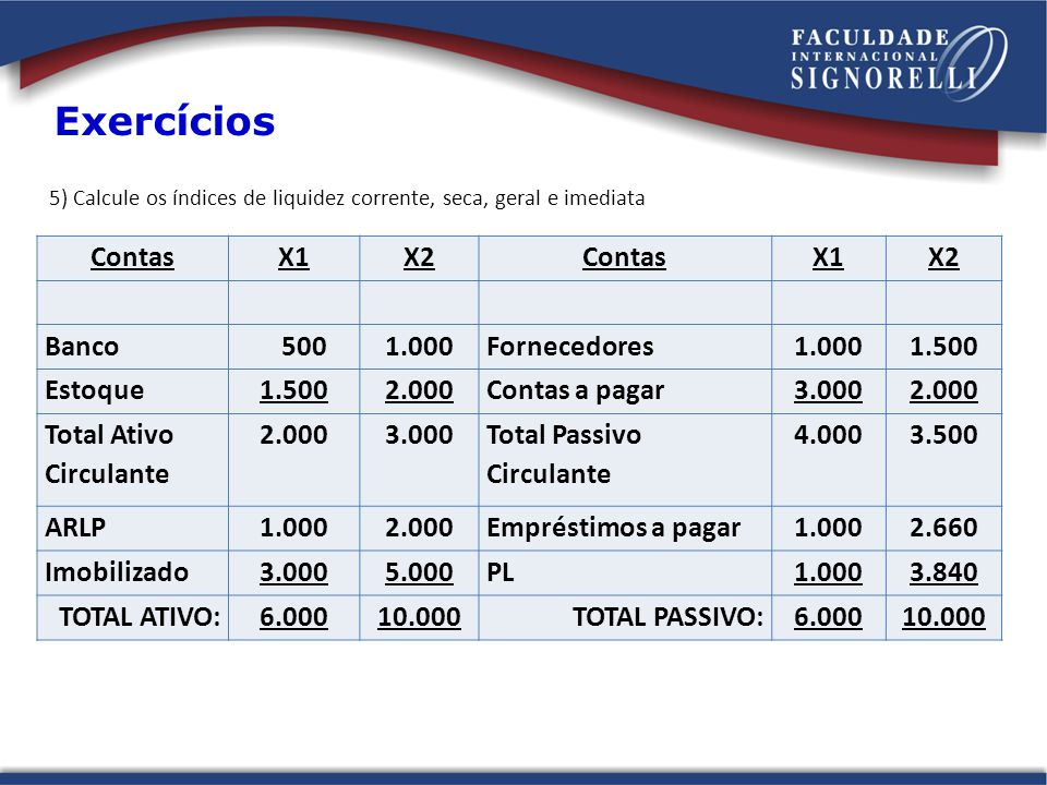 ContasX1X2ContasX1X2 Banco 5001.000Fornecedores1.0001.500 Estoque1.5002.000Contas a pagar3.0002.000 Total Ativo Circulante 2.0003.000 Total Passivo Ci