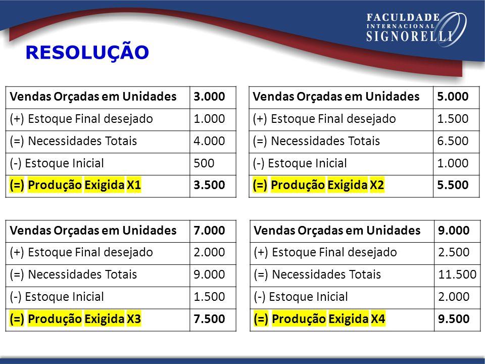Vendas Orçadas em Unidades3.000 (+) Estoque Final desejado1.000 (=) Necessidades Totais4.000 (-) Estoque Inicial500 (=) Produção Exigida X13.500 Venda