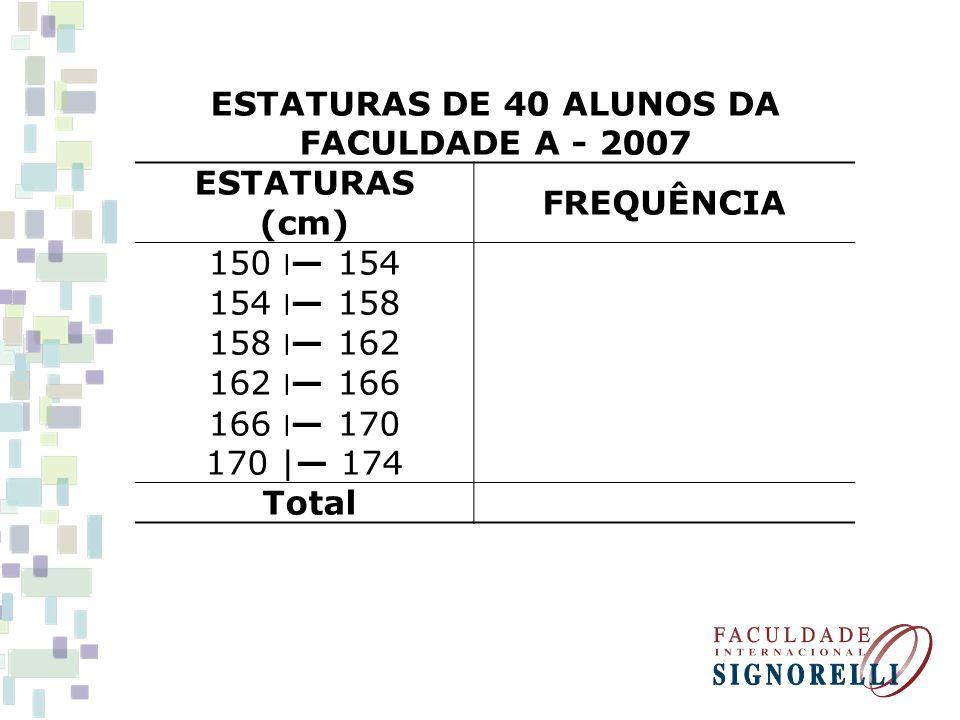 ESTATURAS DE 40 ALUNOS DA FACULDADE A - 2007 ESTATURAS (cm) FREQUÊNCIA 150 ׀ 154 154 ׀ 158 158 ׀ 162 162 ׀ 166 166 ׀ 170 170 | 174 Total