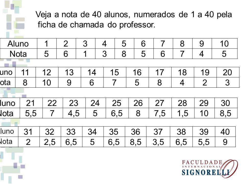 Veja a nota de 40 alunos, numerados de 1 a 40 pela ficha de chamada do professor.
