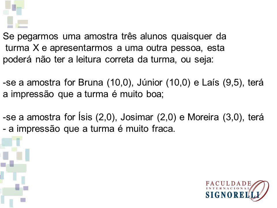 Se pegarmos uma amostra três alunos quaisquer da turma X e apresentarmos a uma outra pessoa, esta poderá não ter a leitura correta da turma, ou seja: -se a amostra for Bruna (10,0), Júnior (10,0) e Laís (9,5), terá a impressão que a turma é muito boa; -se a amostra for Ísis (2,0), Josimar (2,0) e Moreira (3,0), terá - a impressão que a turma é muito fraca.