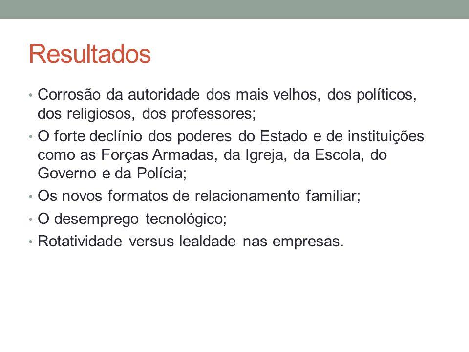 Resultados Corrosão da autoridade dos mais velhos, dos políticos, dos religiosos, dos professores; O forte declínio dos poderes do Estado e de institu