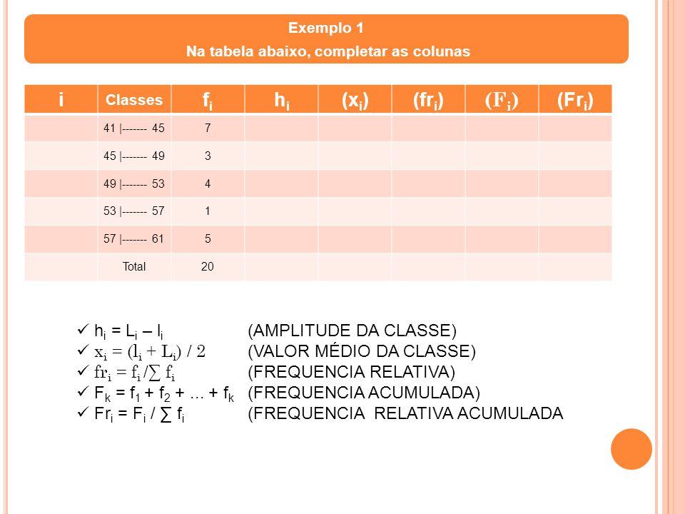 i Classes fifi hihi (x i )(fr i ) (F i ) (Fr i ) 41 |------- 457 45 |------- 493 49 |------- 534 53 |------- 571 57 |------- 615 Total20 Exemplo 1 Na