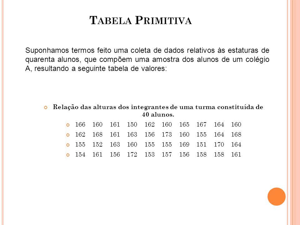 T ABELA R OL TABELA 2 ESTATURAS DE 40 ALUNOS DA FACULDADE A 150 154 155 157 160 161 162 164 166 169 151 155 156 158 160 161 162 164 167 170 152 155 156 158 160 161 163 164 168 172 153 155 156 160 160 161 163 165 168 173 Agora, podemos saber, com relativa facilidade, qual a maior estatura (173 cm); que a amplitude de variação foi de 173 – 150 = 23 cm; e, ainda, a ordem que um valor particular da variável ocupa no conjunto.