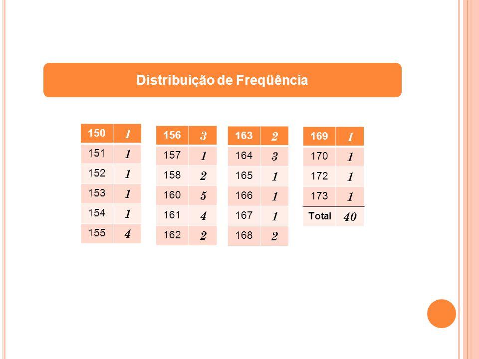 ESTATURAS DE 40 ALUNOS ESTATURAS(cm) FREQUÊNCIA 150 ׀ 154 4 154 ׀ 158 9 158 ׀ 162 11 162 ׀ 166 8 166 ׀ 170 5 170 ׀ 174 3 Total 40 Distribuição de Freqüência por classes (Intervalos)