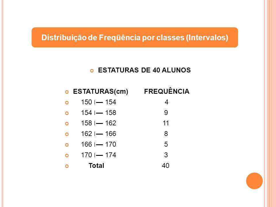 ESTATURAS DE 40 ALUNOS ESTATURAS(cm) FREQUÊNCIA 150 ׀ 154 4 154 ׀ 158 9 158 ׀ 162 11 162 ׀ 166 8 166 ׀ 170 5 170 ׀ 174 3 Total 40 Distribuição de Freq