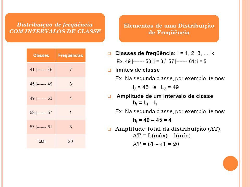 (continuação) Amplitude amostral (AA): AA = x(máx) – x(mín ) Ex: AA = 60 – 41 = 19 Ponto médio de uma classe (x i ): x i = (l i + L i ) / 2 Ex: x 2 = (45 + 49) / 2 = 47 Freqüências simples ou absolutas (f i ) são os valores que realmente representam o número de dados de cada classe.