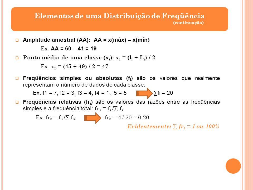 (continuação) Amplitude amostral (AA): AA = x(máx) – x(mín ) Ex: AA = 60 – 41 = 19 Ponto médio de uma classe (x i ): x i = (l i + L i ) / 2 Ex: x 2 =