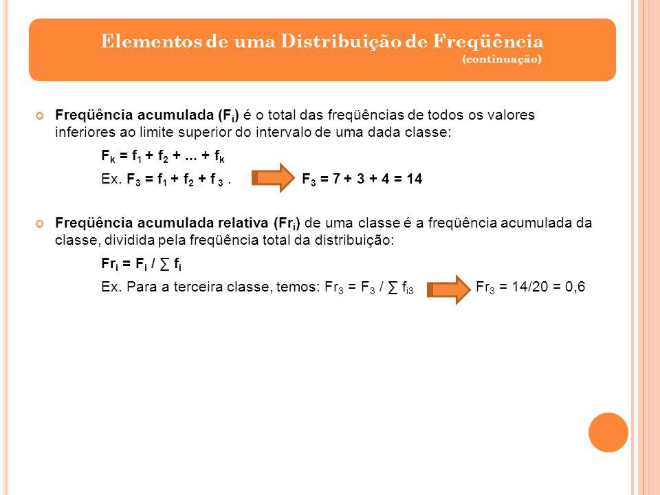 Elementos de uma Distribuição de Freqüência (continuação) Freqüência acumulada (F i ) é o total das freqüências de todos os valores inferiores ao limi