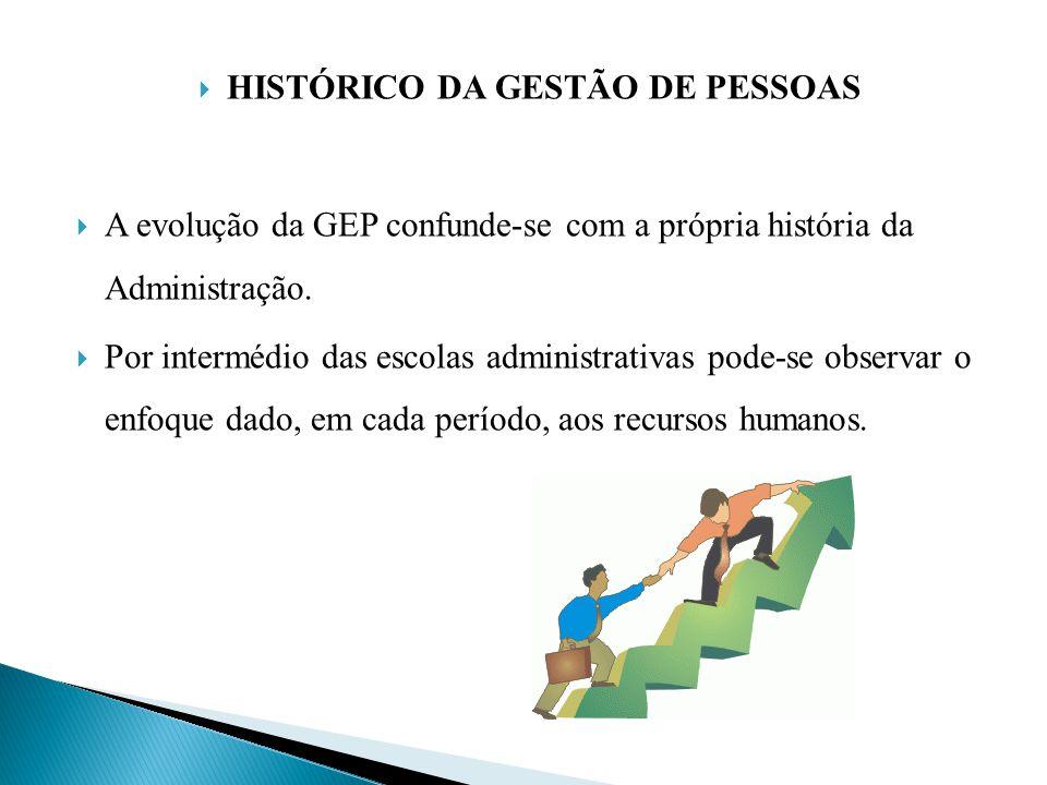 HISTÓRICO DA GESTÃO DE PESSOAS A evolução da GEP confunde-se com a própria história da Administração. Por intermédio das escolas administrativas pode-