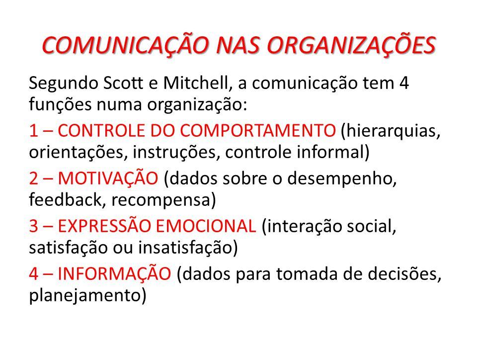 COMUNICAÇÃO NAS ORGANIZAÇÕES Segundo Scott e Mitchell, a comunicação tem 4 funções numa organização: 1 – CONTROLE DO COMPORTAMENTO (hierarquias, orien