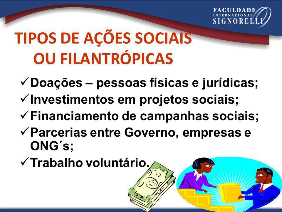 22 TIPOS DE AÇÕES SOCIAIS OU FILANTRÓPICAS Doações – pessoas físicas e jurídicas; Investimentos em projetos sociais; Financiamento de campanhas sociai