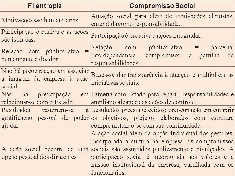 FilantropiaCompromisso Social Motivações são humanitárias. Atuação social para além de motivações altruístas, entendida como responsabilidade. Partici