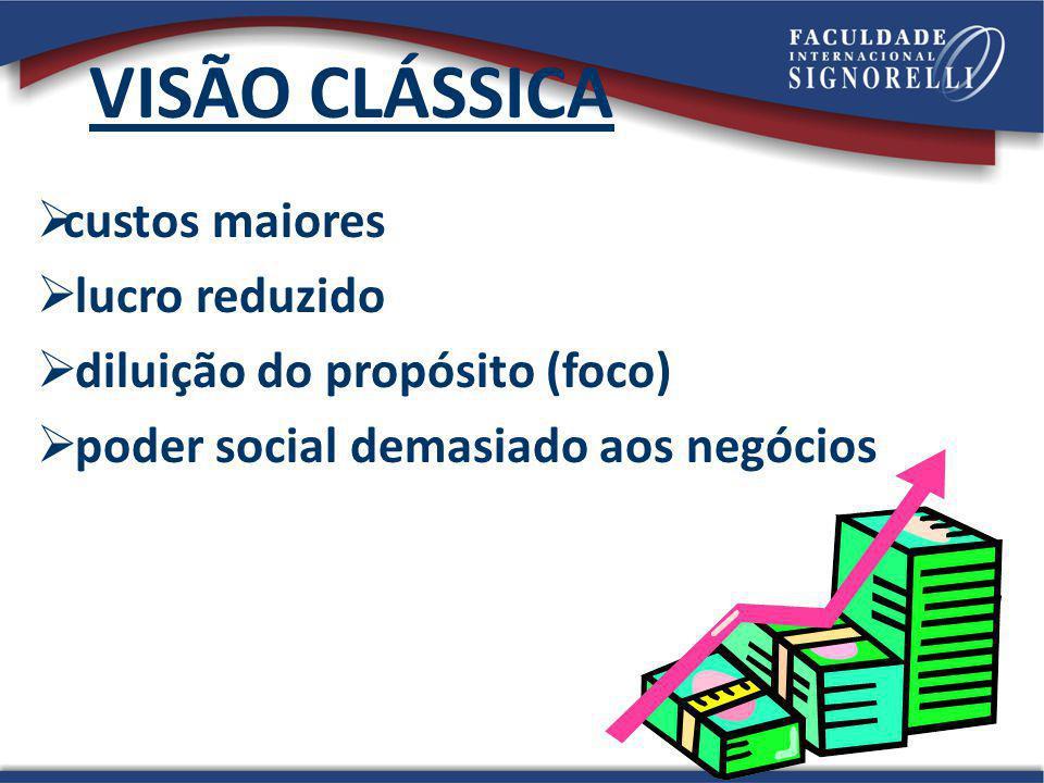 40 VISÃO CLÁSSICA custos maiores lucro reduzido diluição do propósito (foco) poder social demasiado aos negócios