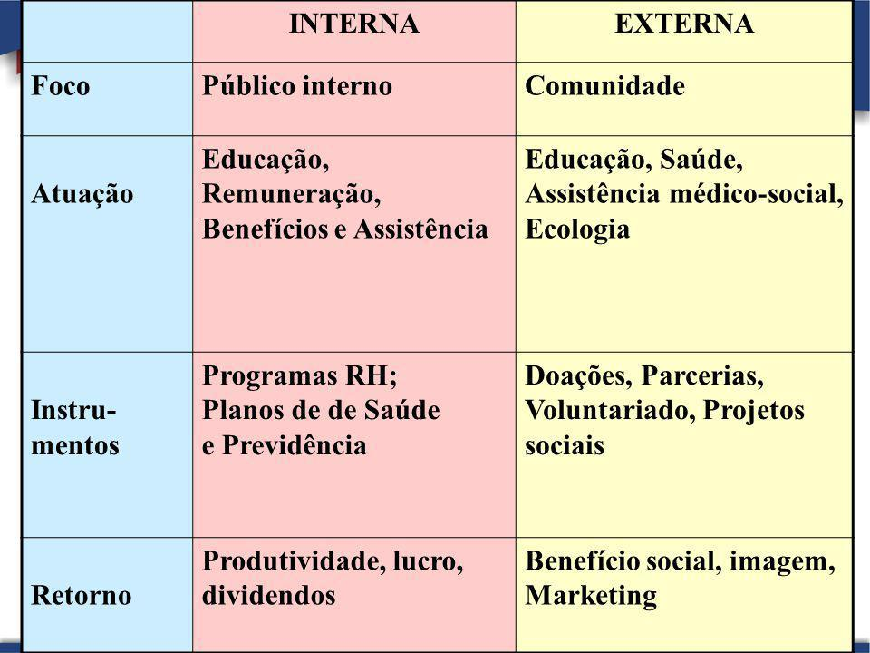 52 INTERNAEXTERNA FocoPúblico internoComunidade Atuação Educação, Remuneração, Benefícios e Assistência Educação, Saúde, Assistência médico-social, Ec