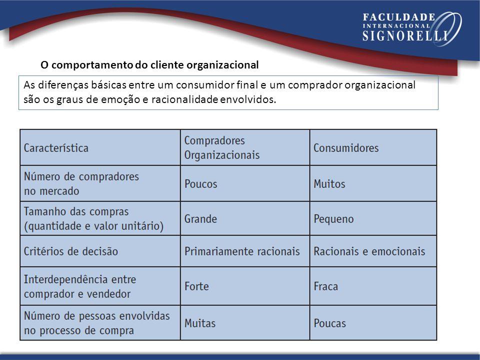 O comportamento do cliente organizacional As diferenças básicas entre um consumidor final e um comprador organizacional são os graus de emoção e racio