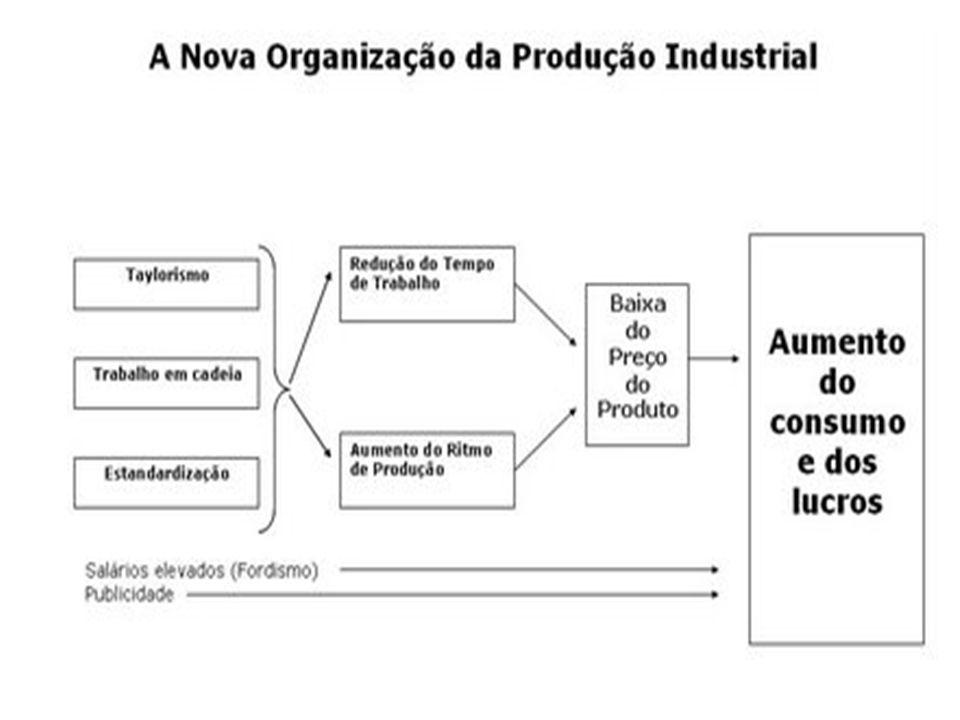 O taylorismo, trata-se de um modelo de produção que vem consolidar o processo capitalista em que o trabalhador perde a autonomia e a criatividade acentuando a dimensão negativa do trabalho.