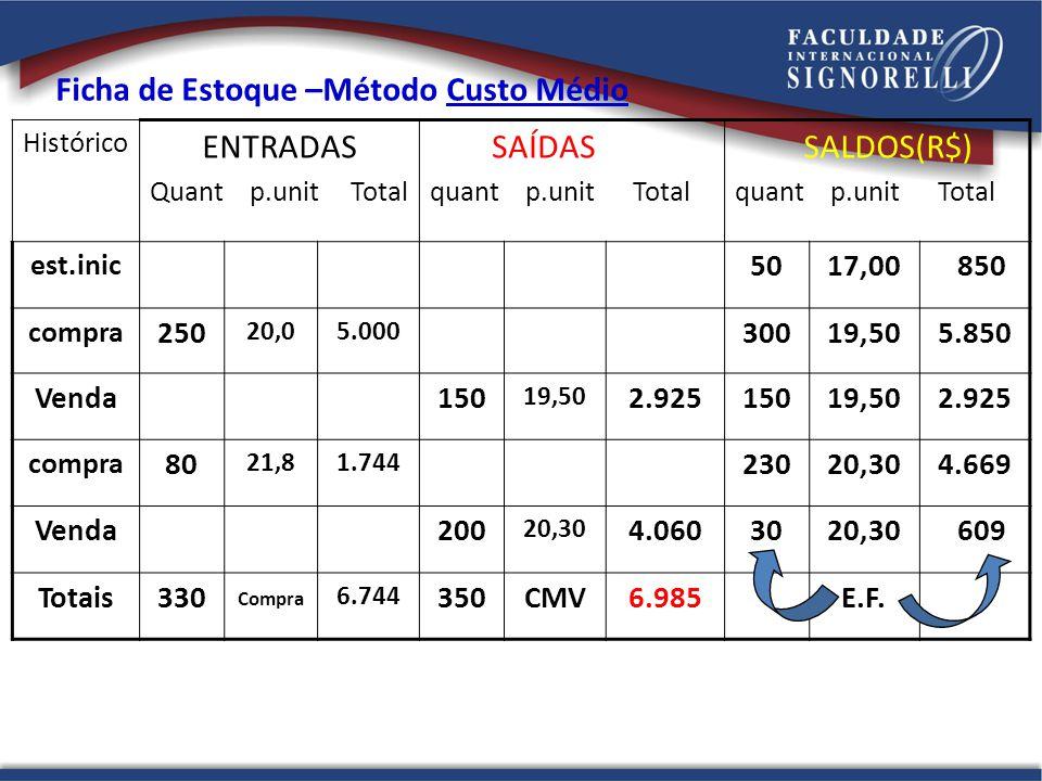 Histórico ENTRADAS Quant p.unit Total SAÍDAS quant p.unit Total SALDOS(R$) quant p.unit Total est.inic 5017,00 850 compra 250 20,05.000 30019,505.850