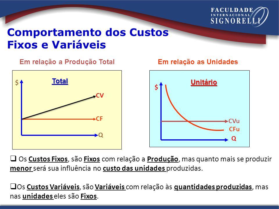 Comportamento dos Custos Fixos e Variáveis Em relação a Produção TotalEm relação as Unidades $ CF Q CV $ CVu CFu Q Os Custos Fixos, são Fixos com rela