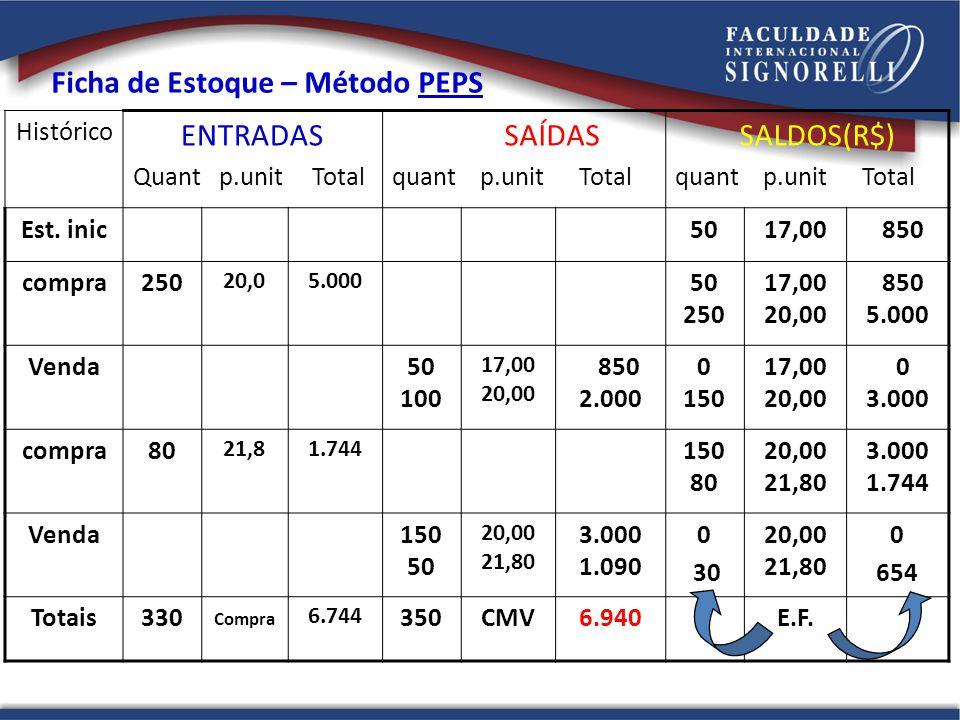 Histórico ENTRADAS Quant p.unit Total SAÍDAS quant p.unit Total SALDOS(R$) quant p.unit Total Est. inic5017,00 850 compra250 20,05.000 50 250 17,00 20