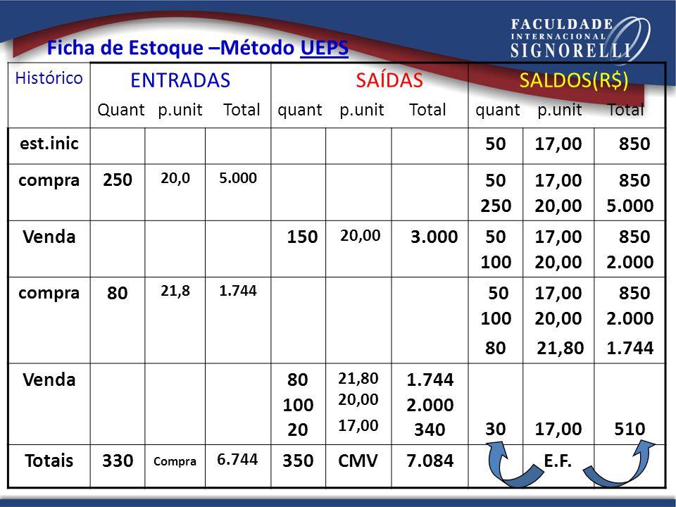 Histórico ENTRADAS Quant p.unit Total SAÍDAS quant p.unit Total SALDOS(R$) quant p.unit Total est.inic 5017,00 850 compra250 20,05.000 50 250 17,00 20
