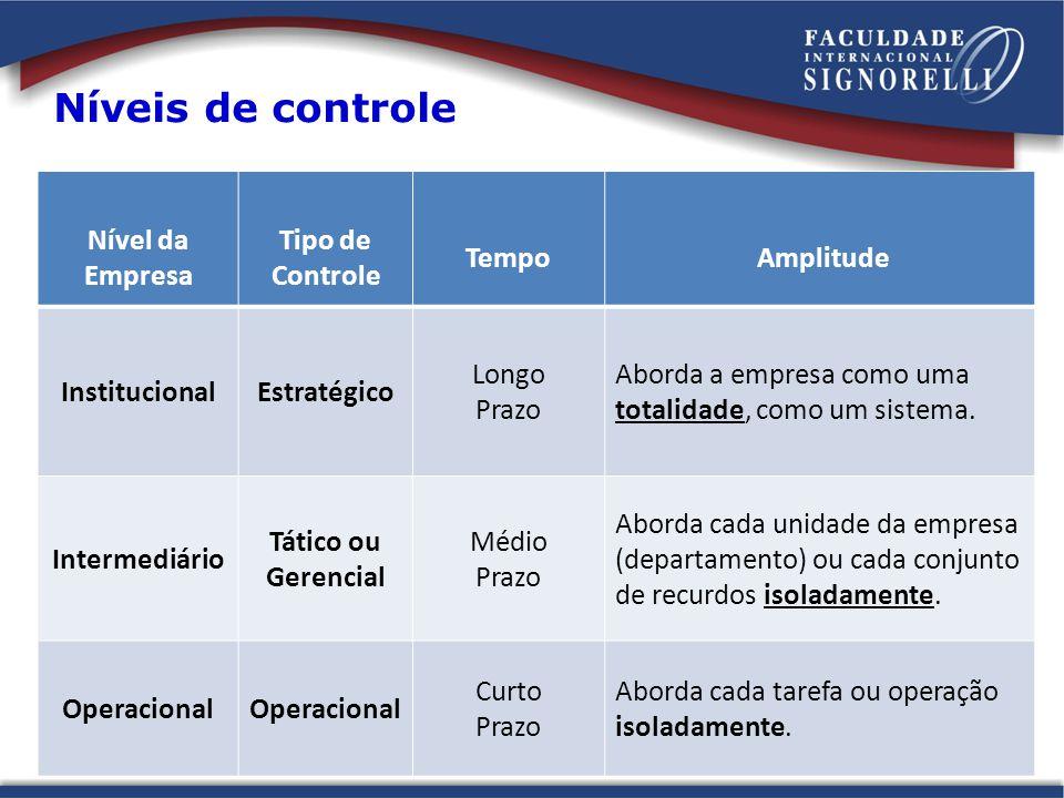 Níveis de controle Nível da Empresa Tipo de Controle Tempo Amplitude InstitucionalEstratégico Longo Prazo Aborda a empresa como uma totalidade, como u