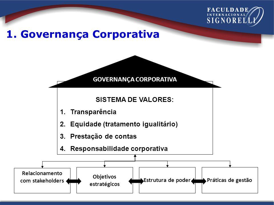 1. Governança Corporativa Relacionamento com stakeholders Objetivos estratégicos Estrutura de poderPráticas de gestão SISTEMA DE VALORES: 1.Transparên