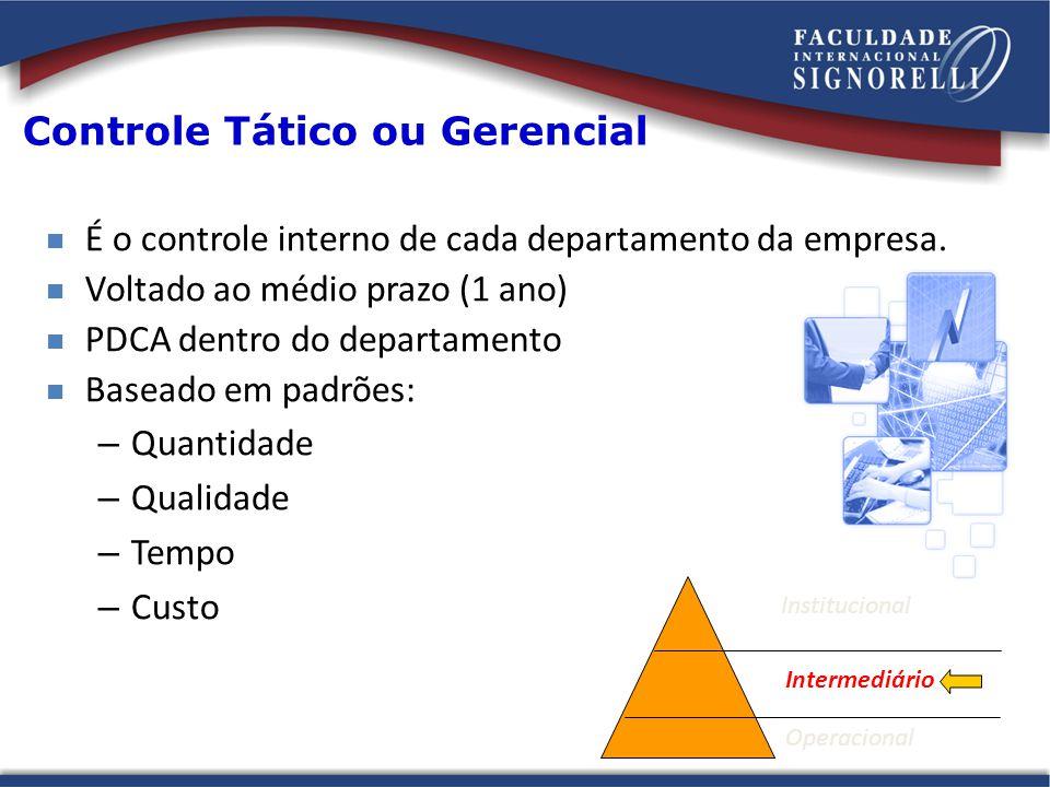 Controle Tático ou Gerencial É o controle interno de cada departamento da empresa. Voltado ao médio prazo (1 ano) PDCA dentro do departamento Baseado