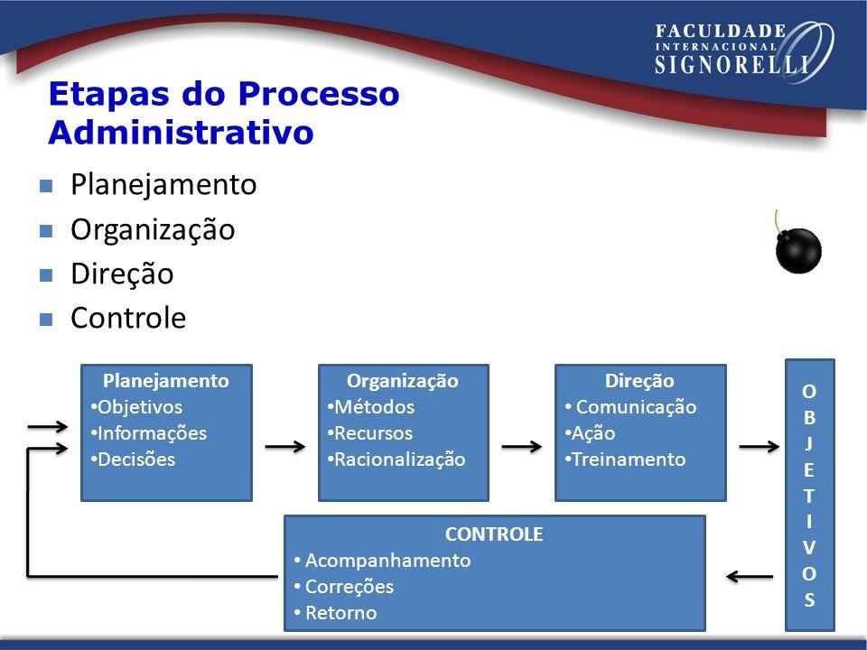 Etapas do Processo Administrativo Planejamento Objetivos Informações Decisões Organização Métodos Recursos Racionalização Direção Comunicação Ação Treinamento OBJETIVOSOBJETIVOS CONTROLE Acompanhamento Correções Retorno Planejamento Organização Direção Controle