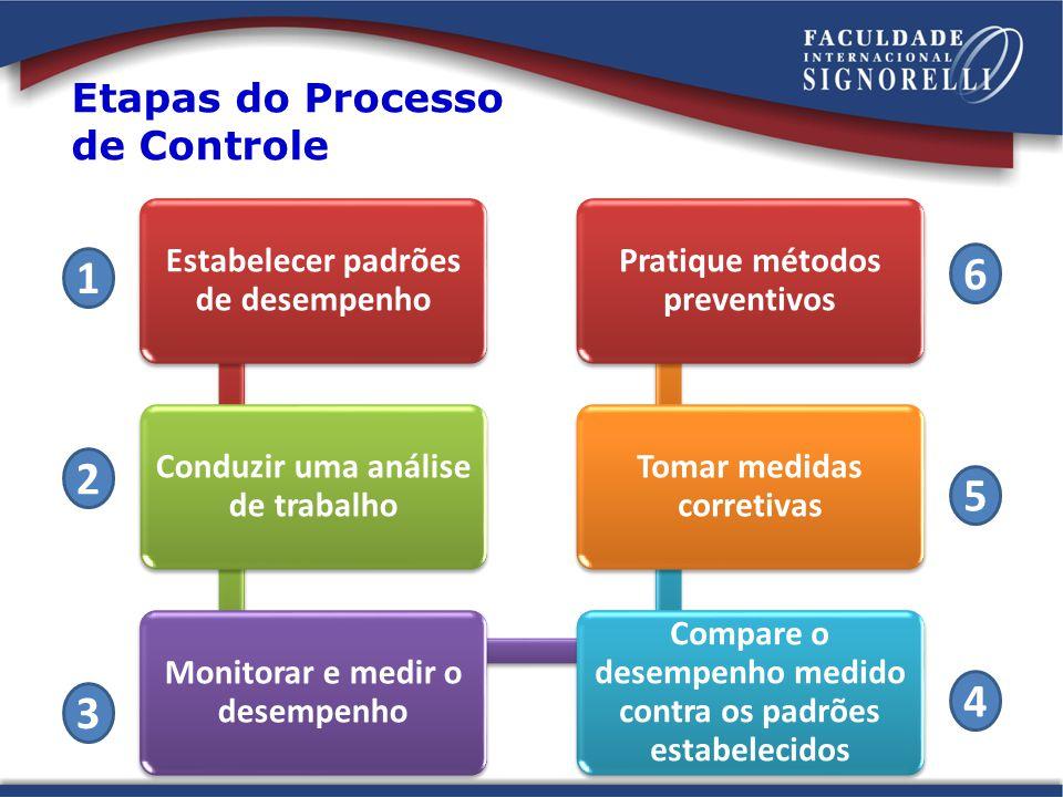 Controle Passo 1 Passo (1) - Estabelecer padrões de desempenho.