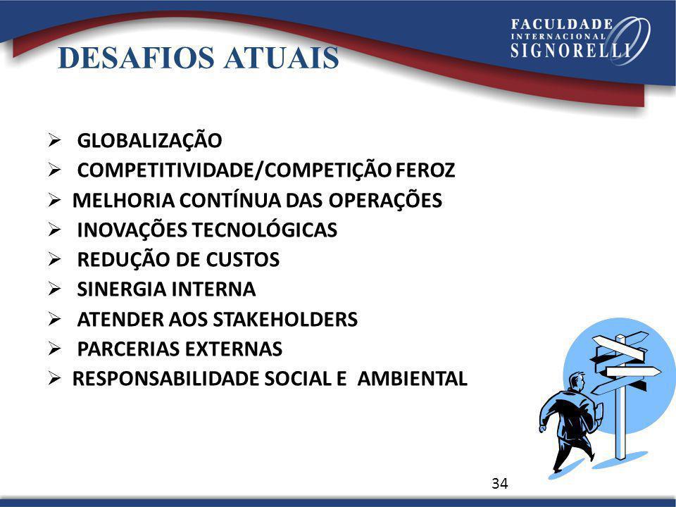 34 DESAFIOS ATUAIS GLOBALIZAÇÃO COMPETITIVIDADE/COMPETIÇÃO FEROZ MELHORIA CONTÍNUA DAS OPERAÇÕES INOVAÇÕES TECNOLÓGICAS REDUÇÃO DE CUSTOS SINERGIA INTERNA ATENDER AOS STAKEHOLDERS PARCERIAS EXTERNAS RESPONSABILIDADE SOCIAL E AMBIENTAL