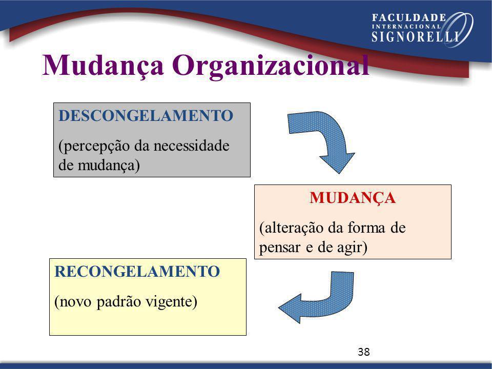 38 DESCONGELAMENTO (percepção da necessidade de mudança) MUDANÇA (alteração da forma de pensar e de agir) RECONGELAMENTO (novo padrão vigente) Mudança Organizacional