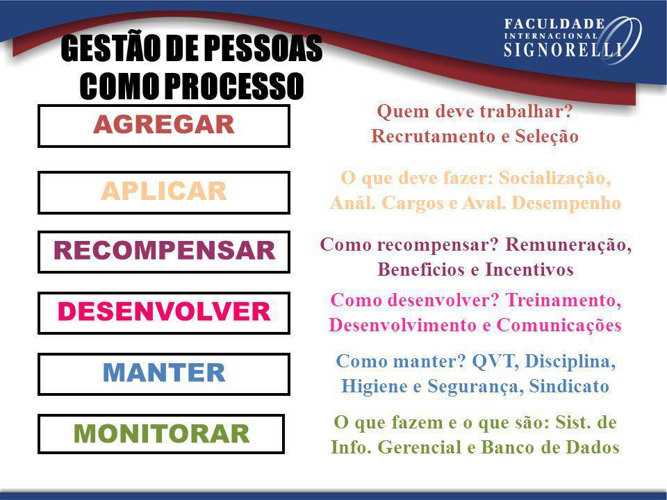 GESTÃO DE PESSOAS COMO PROCESSO MONITORAR MANTER APLICAR DESENVOLVER RECOMPENSAR AGREGAR Quem deve trabalhar.