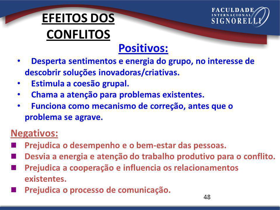 48 EFEITOS DOS CONFLITOS Positivos: Desperta sentimentos e energia do grupo, no interesse de descobrir soluções inovadoras/criativas.