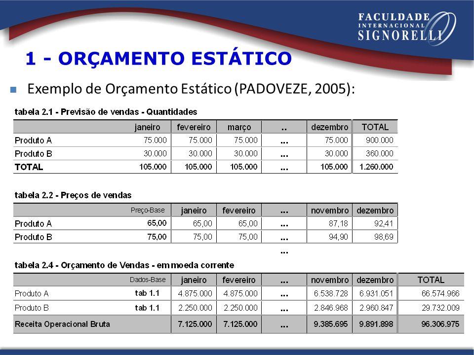 Exemplo de Orçamento Estático (PADOVEZE, 2005): 1 - ORÇAMENTO ESTÁTICO