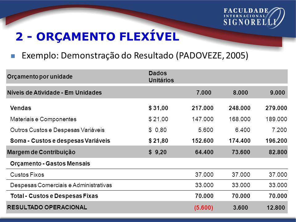 Exemplo: Demonstração do Resultado (PADOVEZE, 2005) 2 - ORÇAMENTO FLEXÍVEL Orçamento por unidade Dados Unitários Níveis de Atividade - Em Unidades7.000 8.000 9.000 Vendas$ 31,00217.000248.000279.000 Materiais e Componentes$ 21,00147.000168.000189.000 Outros Custos e Despesas Variáveis$ 0,805.6006.4007.200 Soma - Custos e despesas Variáveis$ 21,80152.600174.400196.200 Margem de Contribuição$ 9,20 64.40073.60082.800 Orçamento - Gastos Mensais Custos Fixos37.000 Despesas Comerciais e Administrativas33.000 Total - Custos e Despesas Fixas70.000 RESULTADO OPERACIONAL (5.600)3.60012.800