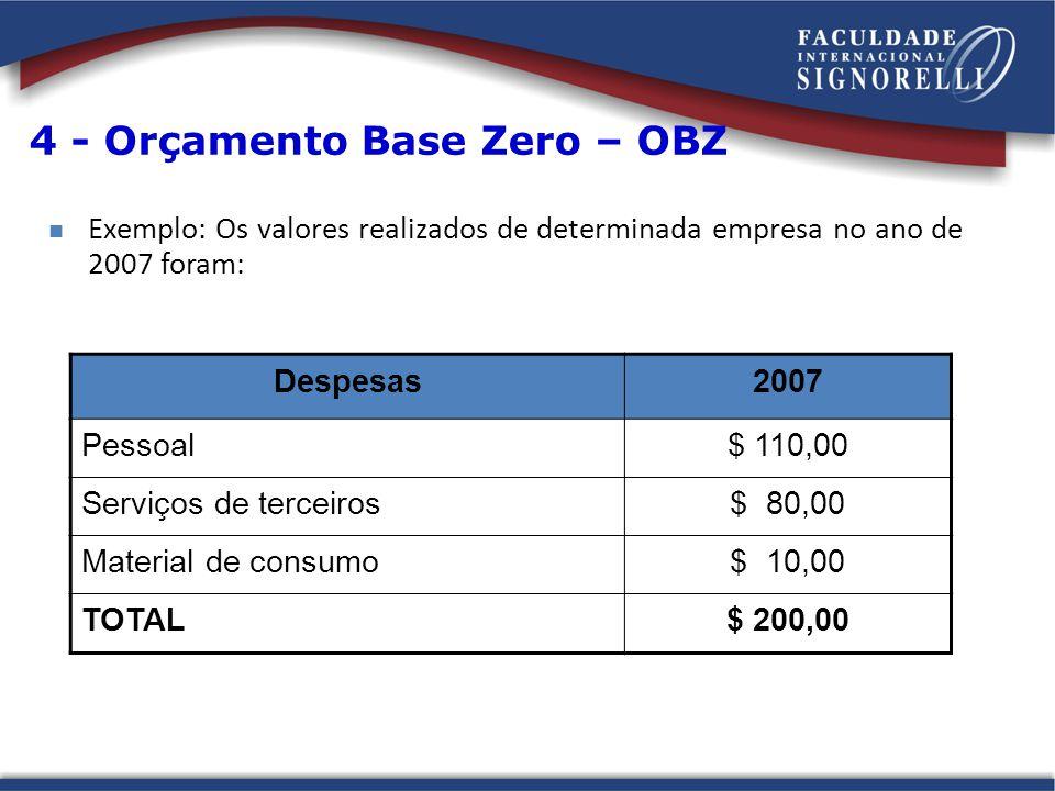 Exemplo: Os valores realizados de determinada empresa no ano de 2007 foram: Despesas2007 Pessoal$ 110,00 Serviços de terceiros$ 80,00 Material de consumo$ 10,00 TOTAL$ 200,00 4 - Orçamento Base Zero – OBZ