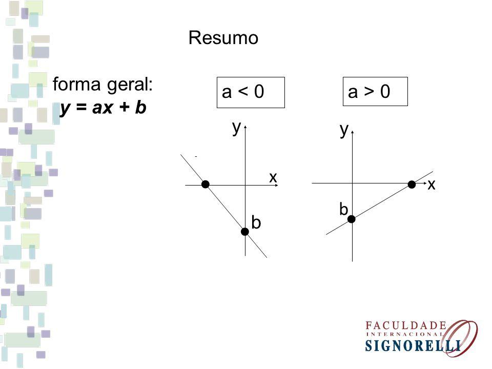 Resumo forma geral: y = ax + b a > 0 b x y x - y b a < 0