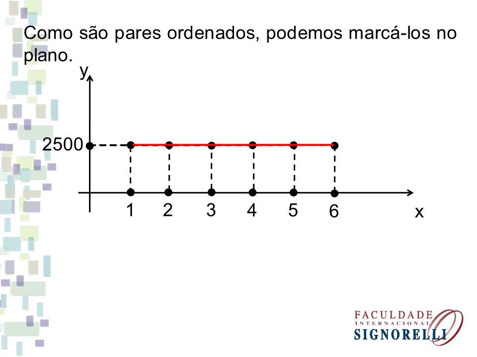 Como são pares ordenados, podemos marcá-los no plano. x y 1 2500 2 3 4 5 6