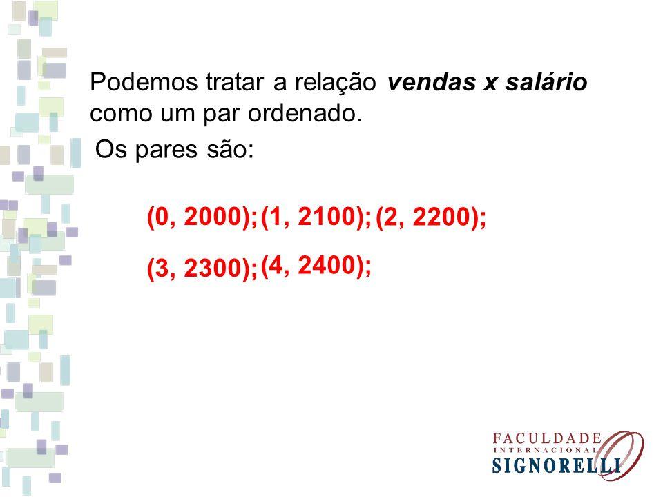 Podemos tratar a relação vendas x salário como um par ordenado. Os pares são: (0, 2000);(1, 2100); (2, 2200); (3, 2300); (4, 2400);