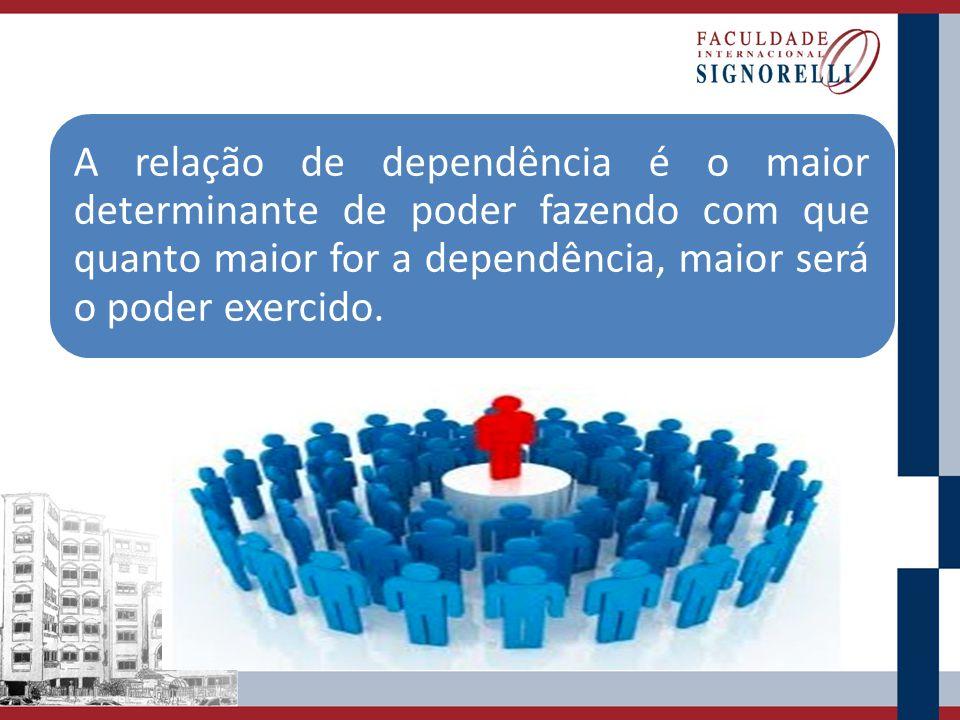 A relação de dependência é o maior determinante de poder fazendo com que quanto maior for a dependência, maior será o poder exercido.