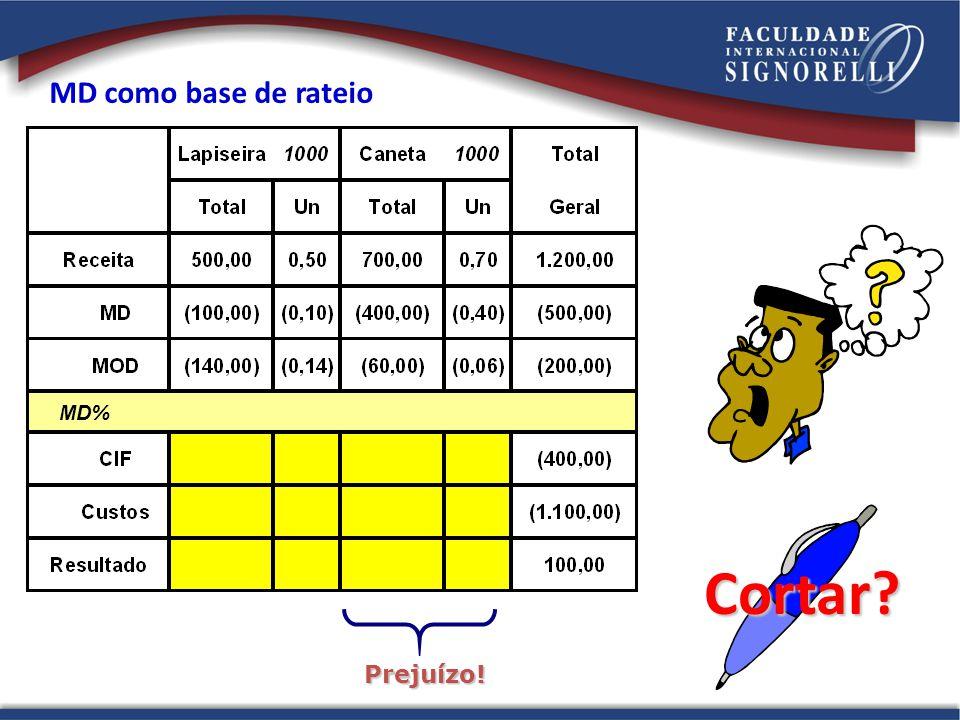 MD como base de rateio Prejuízo! MD% Cortar?
