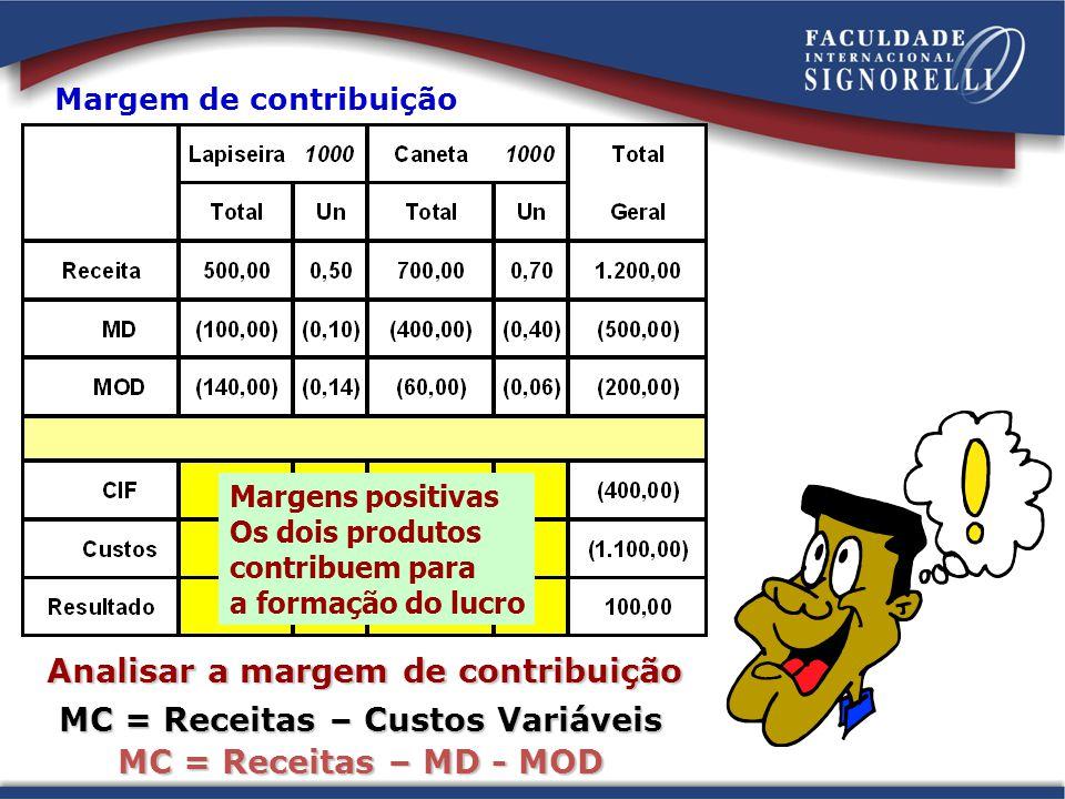 Margem de contribuição Analisar a margem de contribuição MC = Receitas – Custos Variáveis MC = Receitas – MD - MOD Margens positivas Os dois produtos contribuem para a formação do lucro