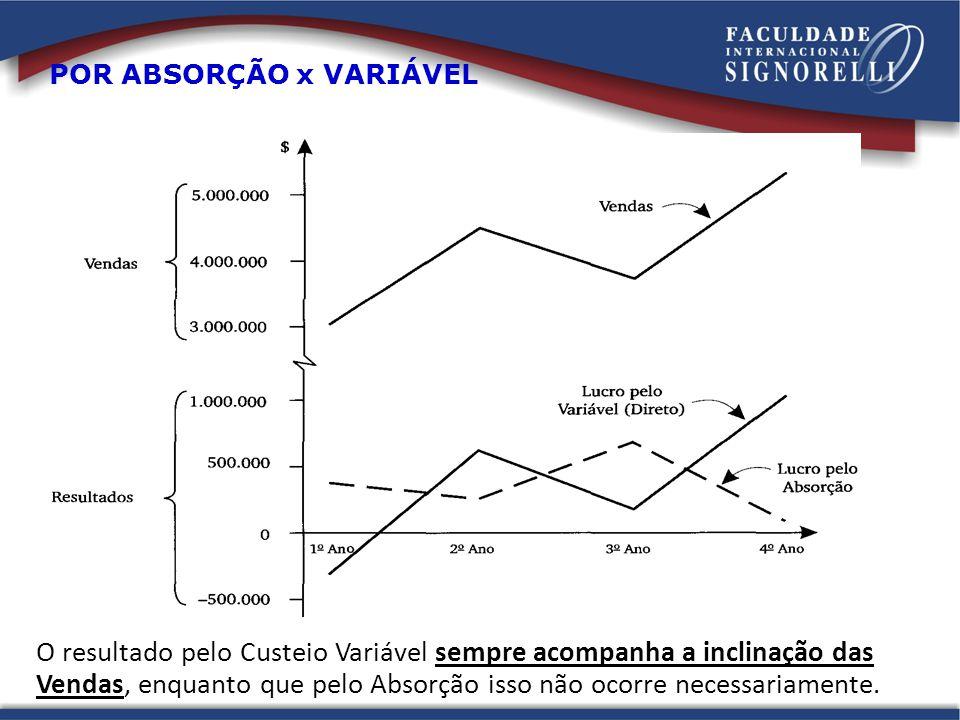 O resultado pelo Custeio Variável sempre acompanha a inclinação das Vendas, enquanto que pelo Absorção isso não ocorre necessariamente. POR ABSORÇÃO x