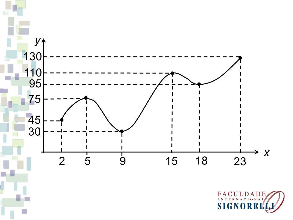 MÁXIMO LOCAL Um ponto c é considerado ponto de máximo relativo (local) se o valor de f(c) for o maior valor que a função assume para x numa vizinhança de c.