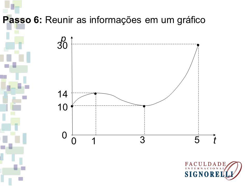 0 01 35 t 10 14 30 p Passo 6: Reunir as informações em um gráfico