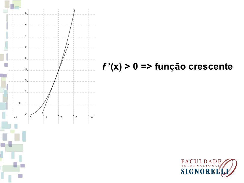 Exemplo.Verifique se a função f(x) = 3x 2 – 6x é crescente ou decrescente em x = 4.