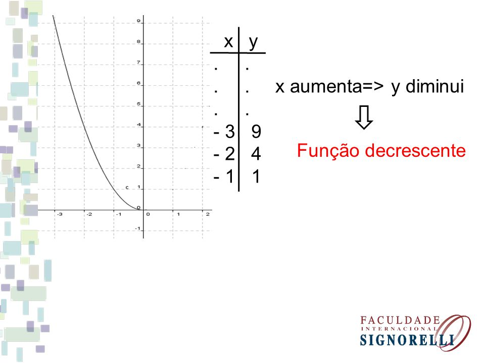 f (x) função decrescente