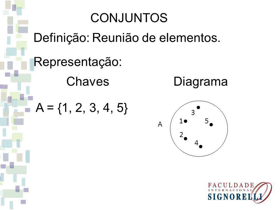 CONJUNTOS Definição: Reunião de elementos. Representação: A = {1, 2, 3, 4, 5} 1 2 3 5 4 A ChavesDiagrama