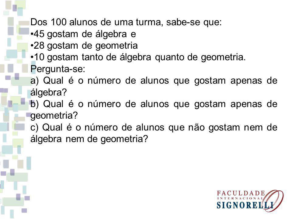 Dos 100 alunos de uma turma, sabe-se que: 45 gostam de álgebra e 28 gostam de geometria 10 gostam tanto de álgebra quanto de geometria. Pergunta-se: a